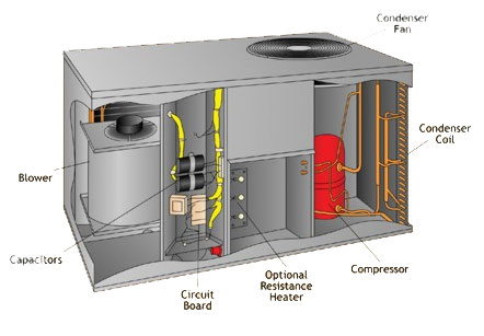 Tips On Commercial AC Repair